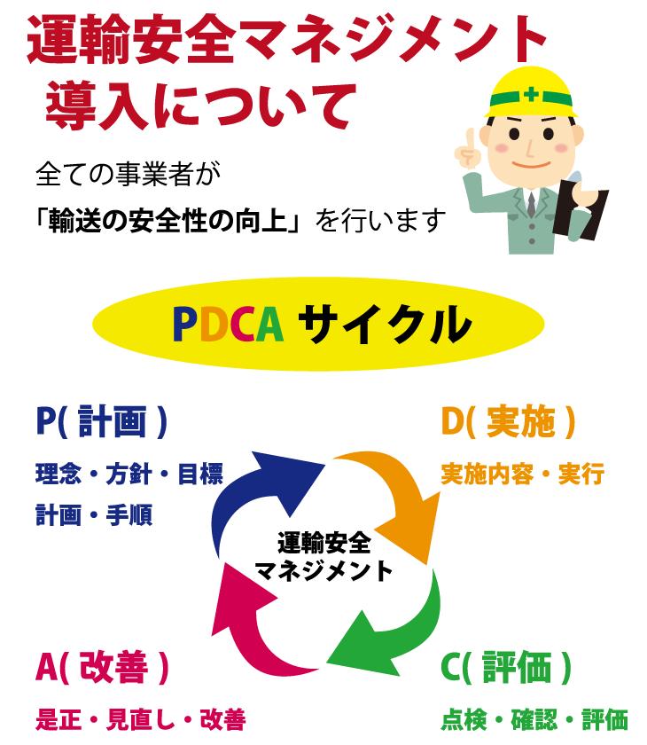 PDCAサイクル 運輸安全マネジメントの導入について全ての事業者が「輸送の安全性の向上」を行います P(計画)理念・方針・目標・計画・手順 D(実施)実施内容・実行 C(評価)点検・確認・評価 A(改善)是正・見直し・改善